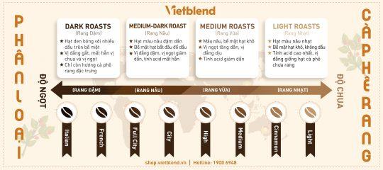 Phân loại mức độ của cà phê rang và hương vị đặc trưng
